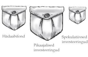 Varade jaotamine alamportfellideks: kolme tasku süsteem