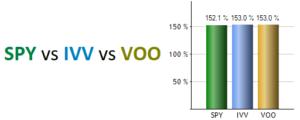 Milline S&P 500 ETF valida: SPY, IVV või VOO?