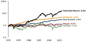 Aktsiaturgude pikaajaliste tootluste teguriteks lahutamine